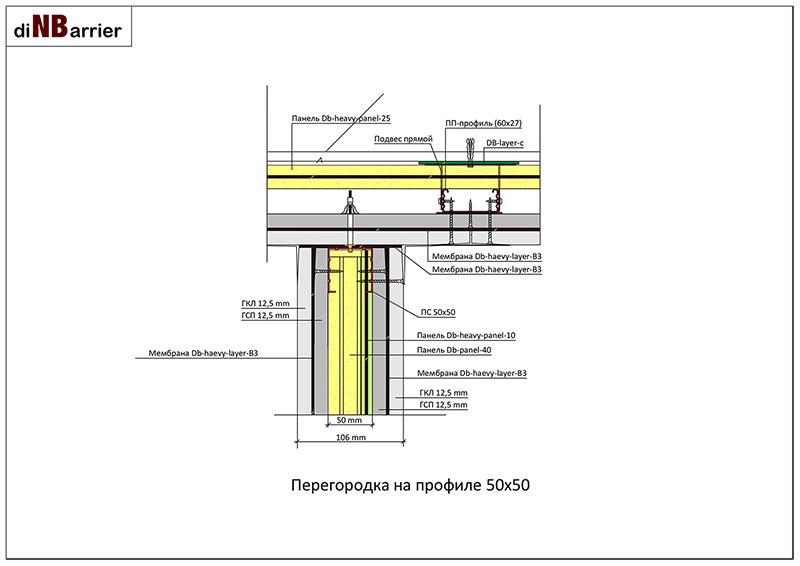 Пример примыкания шумоизолирующей перегородки с стене по системе Dinbarrier